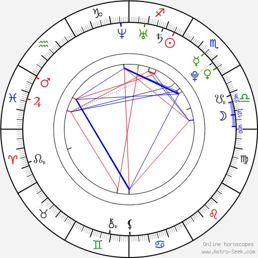 Marek Vozár birth chart, Marek Vozár astro natal horoscope, astrology