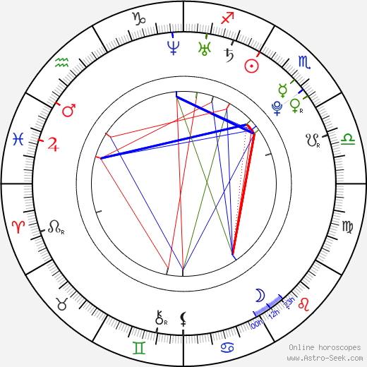 Michaela Horká astro natal birth chart, Michaela Horká horoscope, astrology