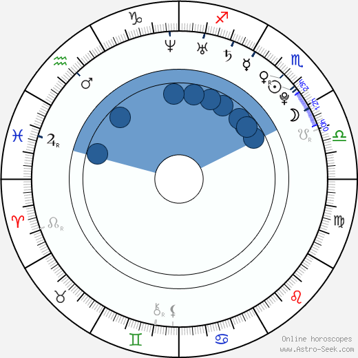 Nan Zhang wikipedia, horoscope, astrology, instagram