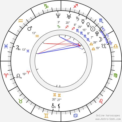 Nan Zhang birth chart, biography, wikipedia 2019, 2020