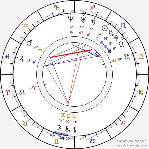 Nic Sampson birth chart, biography, wikipedia 2018, 2019