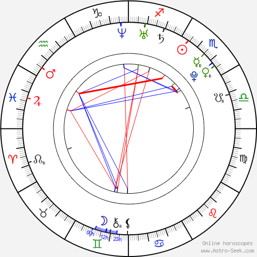 Nic Sampson astro natal birth chart, Nic Sampson horoscope, astrology