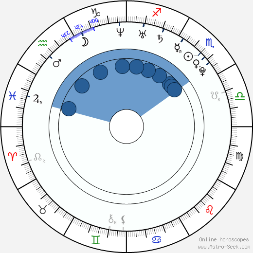 Olimpia Melinte wikipedia, horoscope, astrology, instagram