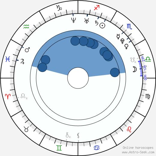 Oritsé Williams wikipedia, horoscope, astrology, instagram