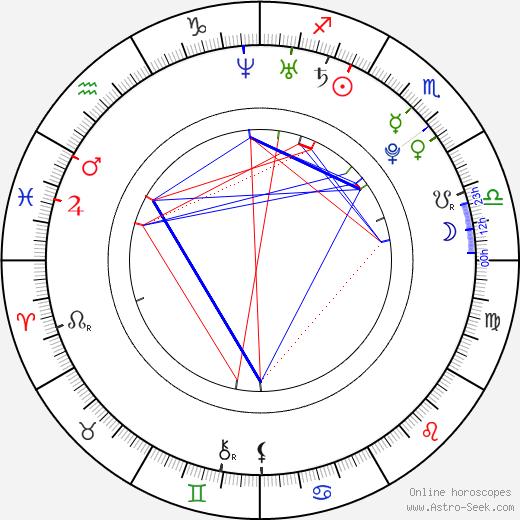 Oritsé Williams birth chart, Oritsé Williams astro natal horoscope, astrology