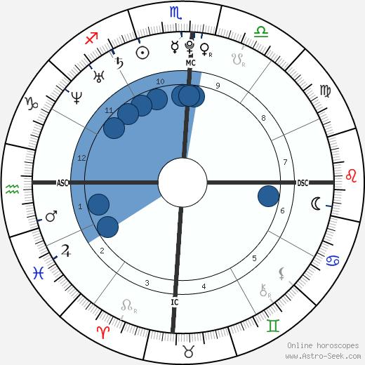 Oscar Pistorius wikipedia, horoscope, astrology, instagram