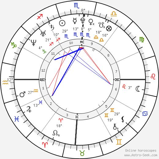 Oscar Pistorius birth chart, biography, wikipedia 2018, 2019