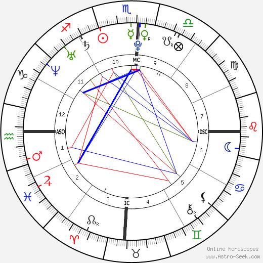 Oscar Pistorius birth chart, Oscar Pistorius astro natal horoscope, astrology