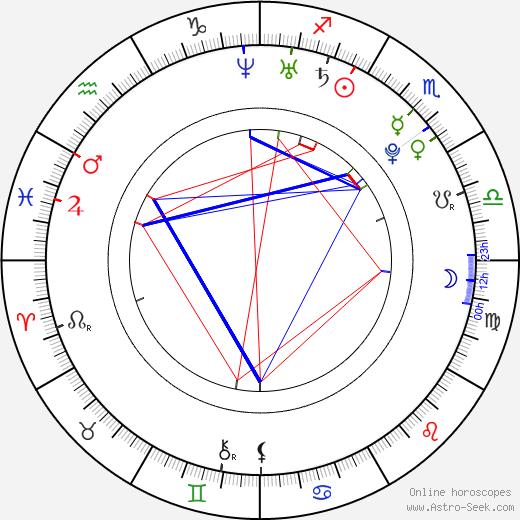Petra Kyzlíková astro natal birth chart, Petra Kyzlíková horoscope, astrology