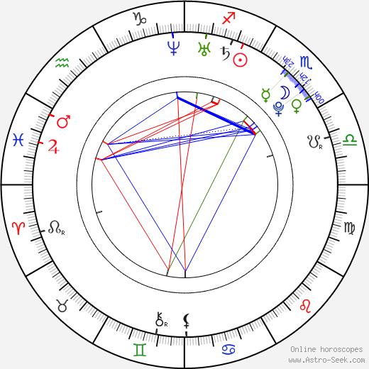 Robert Obara birth chart, Robert Obara astro natal horoscope, astrology