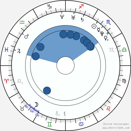 Saeko wikipedia, horoscope, astrology, instagram
