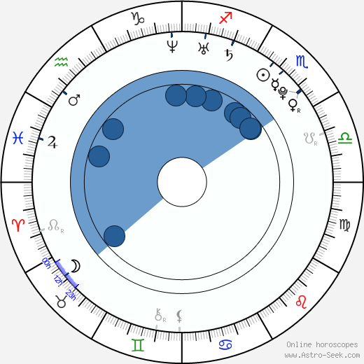 Sania Mirza wikipedia, horoscope, astrology, instagram