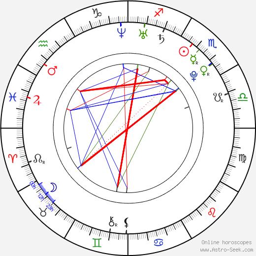 Саня Мирза Sania Mirza день рождения гороскоп, Sania Mirza Натальная карта онлайн