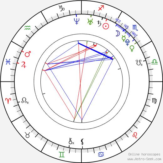 Soňa Skoncová день рождения гороскоп, Soňa Skoncová Натальная карта онлайн