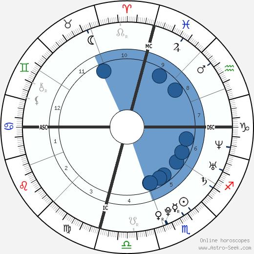 Sophia Von Haselberg wikipedia, horoscope, astrology, instagram