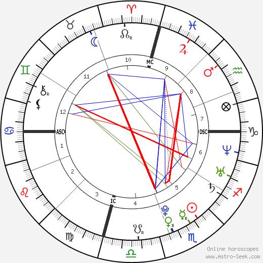 Sophia Von Haselberg tema natale, oroscopo, Sophia Von Haselberg oroscopi gratuiti, astrologia