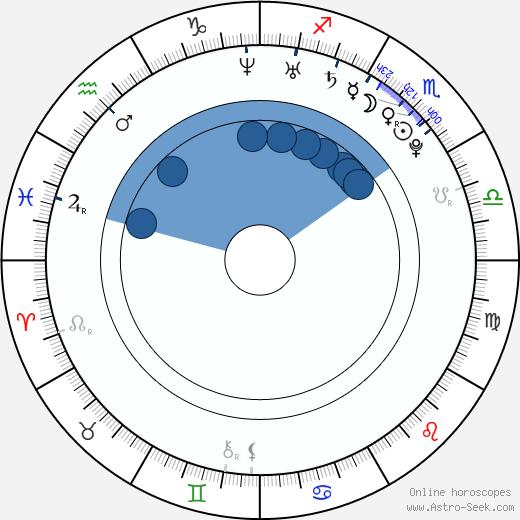 Talan Torriero wikipedia, horoscope, astrology, instagram
