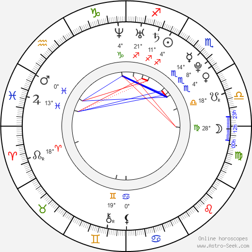 Trevor Morgan birth chart, biography, wikipedia 2018, 2019