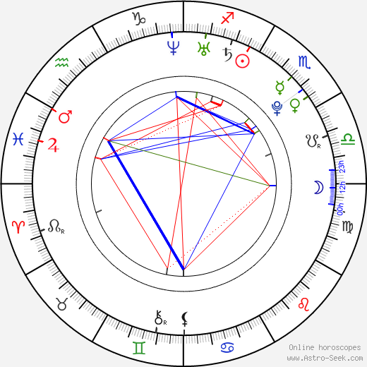 Trevor Morgan astro natal birth chart, Trevor Morgan horoscope, astrology