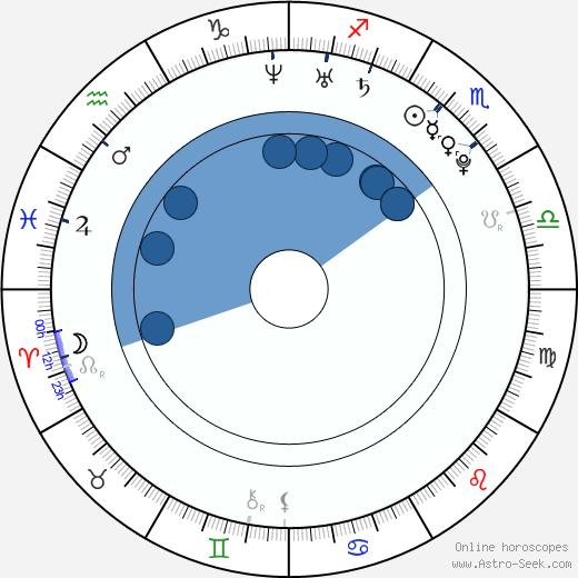 Viktor Dénes wikipedia, horoscope, astrology, instagram