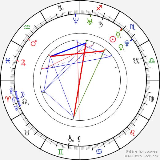 Viktor Dénes tema natale, oroscopo, Viktor Dénes oroscopi gratuiti, astrologia