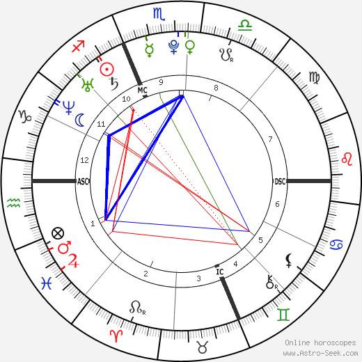 Abel Chennouf tema natale, oroscopo, Abel Chennouf oroscopi gratuiti, astrologia
