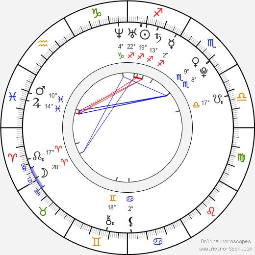 Alex House birth chart, biography, wikipedia 2020, 2021