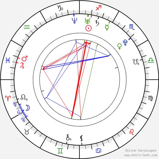 Alex House birth chart, Alex House astro natal horoscope, astrology