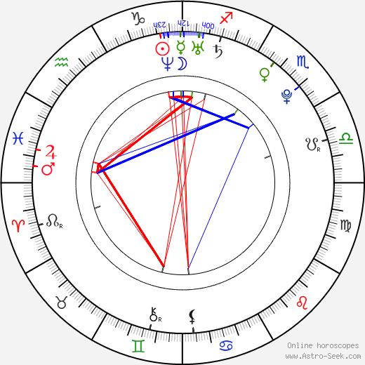 Alexa Jordan день рождения гороскоп, Alexa Jordan Натальная карта онлайн