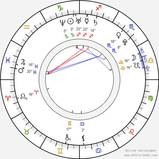 Amanda O'Connor birth chart, biography, wikipedia 2020, 2021