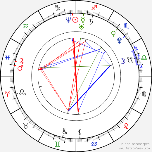 Amanda O'Connor birth chart, Amanda O'Connor astro natal horoscope, astrology