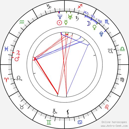 Daniel Sidon birth chart, Daniel Sidon astro natal horoscope, astrology