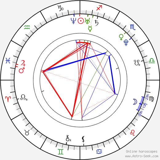 Danny Verduzco astro natal birth chart, Danny Verduzco horoscope, astrology