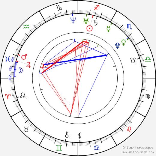 Gia DiMarco день рождения гороскоп, Gia DiMarco Натальная карта онлайн