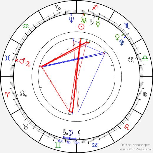 Harshdeep Kaur tema natale, oroscopo, Harshdeep Kaur oroscopi gratuiti, astrologia
