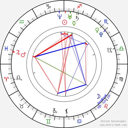 Josh Abraham Webber tema natale, oroscopo, Josh Abraham Webber oroscopi gratuiti, astrologia