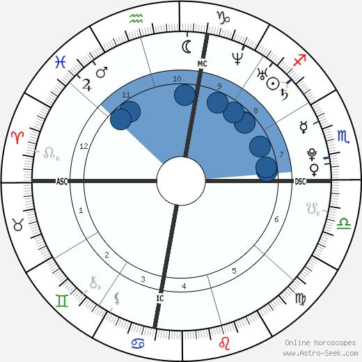 Koby Clemens wikipedia, horoscope, astrology, instagram