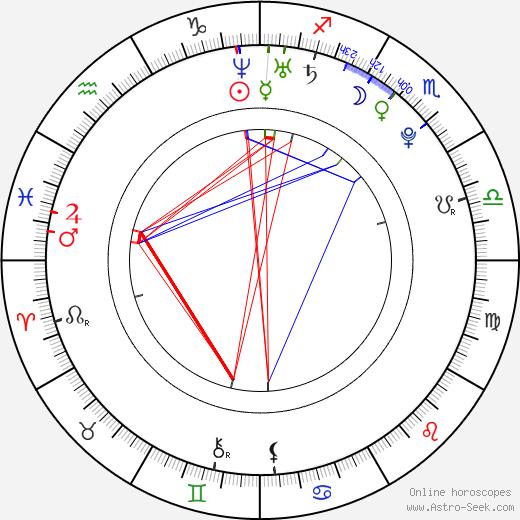 Marek Matiášek birth chart, Marek Matiášek astro natal horoscope, astrology