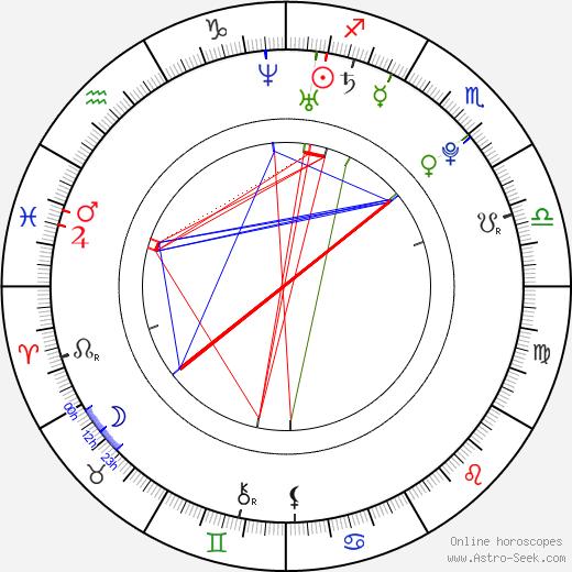 Marek Zelinka день рождения гороскоп, Marek Zelinka Натальная карта онлайн