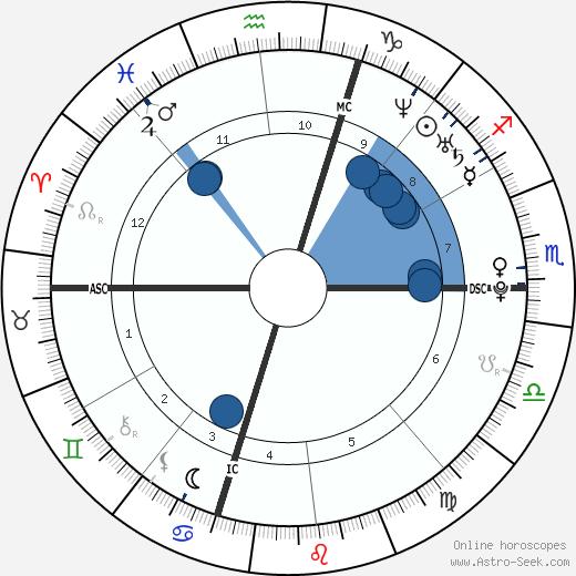 Matt Costello wikipedia, horoscope, astrology, instagram