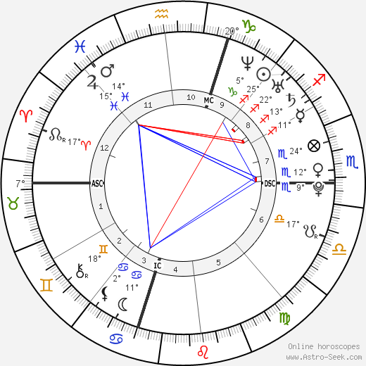 Matt Costello birth chart, biography, wikipedia 2020, 2021