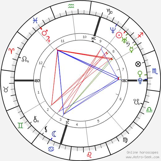 Matt Costello birth chart, Matt Costello astro natal horoscope, astrology