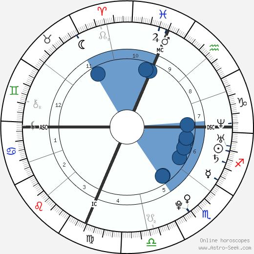 Phylea Rashād wikipedia, horoscope, astrology, instagram