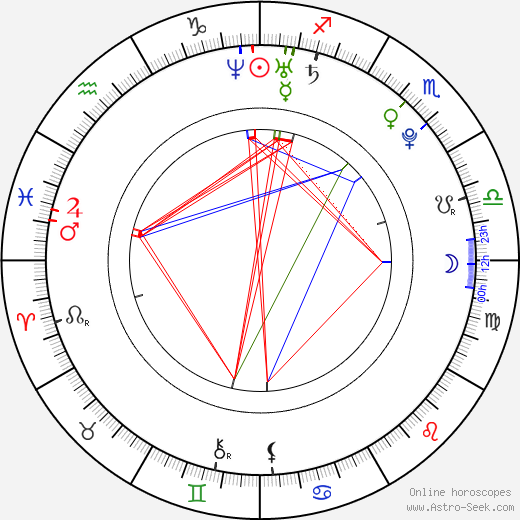 Riyo Mori birth chart, Riyo Mori astro natal horoscope, astrology