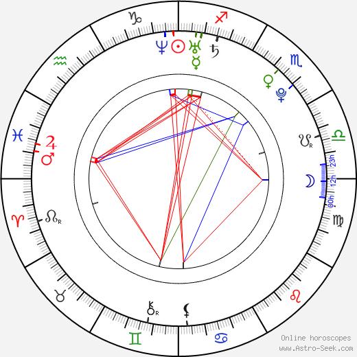 Satomi Ishihara birth chart, Satomi Ishihara astro natal horoscope, astrology