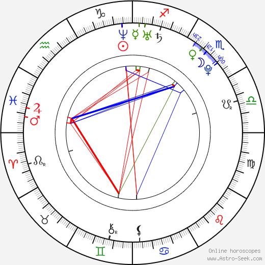 Шелли-Энн Фрейзер-Прайс Shelly-Ann Fraser день рождения гороскоп, Shelly-Ann Fraser Натальная карта онлайн