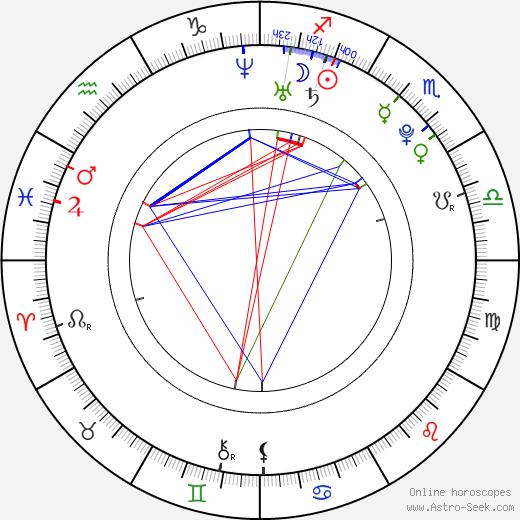 Song Ha-Yoon birth chart, Song Ha-Yoon astro natal horoscope, astrology