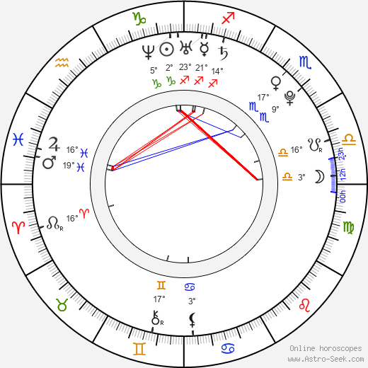 Tomáš Janečko birth chart, biography, wikipedia 2019, 2020