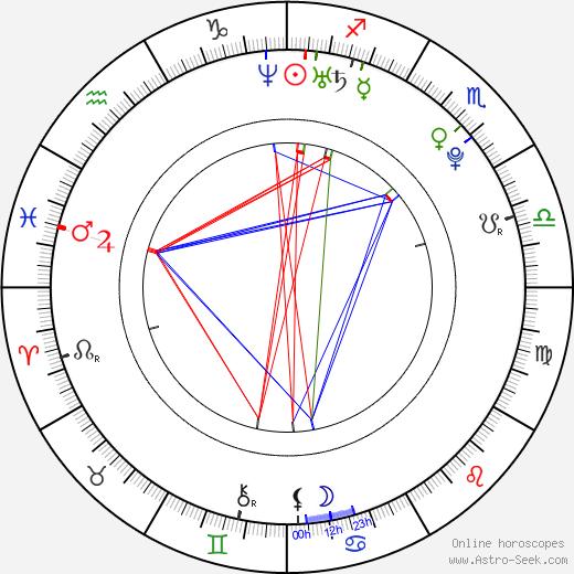 Ванесса Зима Vanessa Zima день рождения гороскоп, Vanessa Zima Натальная карта онлайн