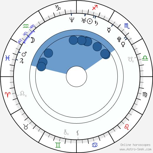 Veronika Chmelířová wikipedia, horoscope, astrology, instagram